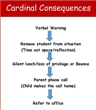 Cardinal Consequences